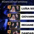"""""""Dança dos Famosos 2019"""": mulheres competem no próximo domingo (22) e este é o ranking atual"""