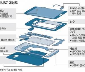 Samsung Galaxy S7 e S7 Edge podem ter USB padrão Tipo-C e leitor de íris