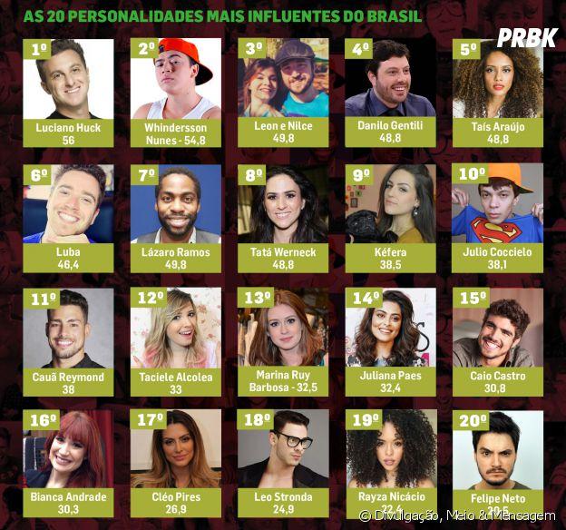 Pesquisa revela quais são as 20 personalidades mais influentes do Brasil