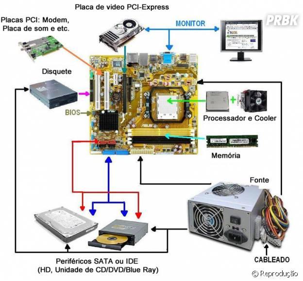 As peças de hardware de um computador