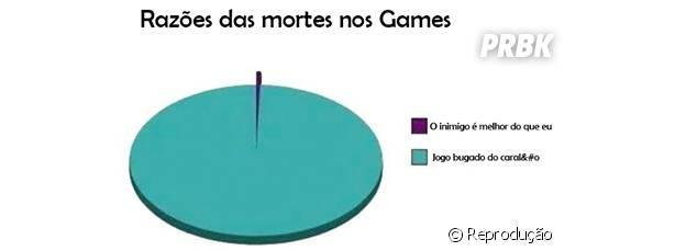A culpa da morte no jogo é de tudo, menos do gamer