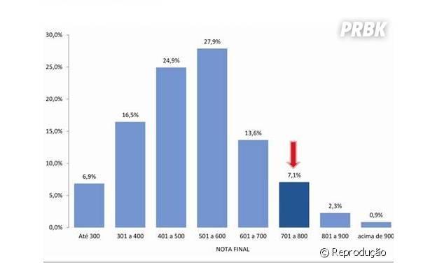 Gráfico mostra os resultados das provas de redação no Enem 2013