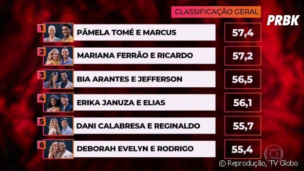 """Pâmela Tomé estreia em primeiro lugar na """"Dança dos Famosos 2018"""": veja a classificação completa!"""