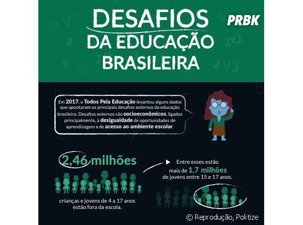 O infográfico do site Politize mostra os desafios da educação brasileira