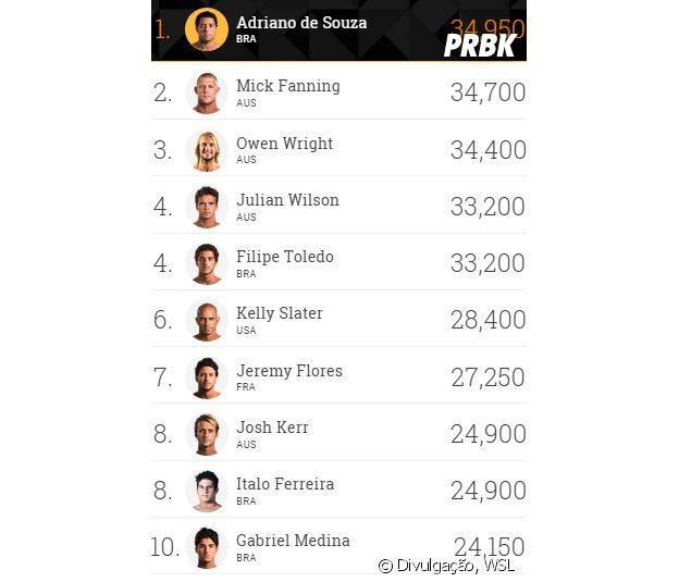 Ranking do Mundial de Surf 2015, Gabriel Medina ocupa a 10 posição