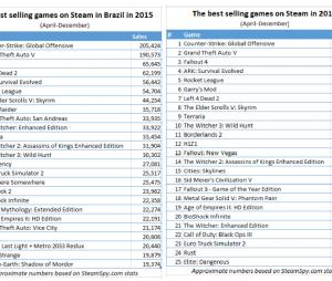 Jogos mais vendidos na plataforma da Valve, de acordo com o Steam Spy