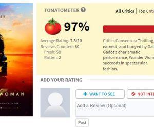 """""""Mulher-Maravilha"""" obteve até agora 97% de críticas positivas no Rotten Tomatoes"""