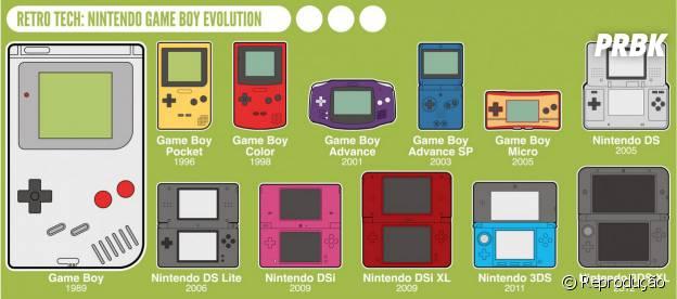 A evolução do dispositivo Game Boy de 1989 até 2012