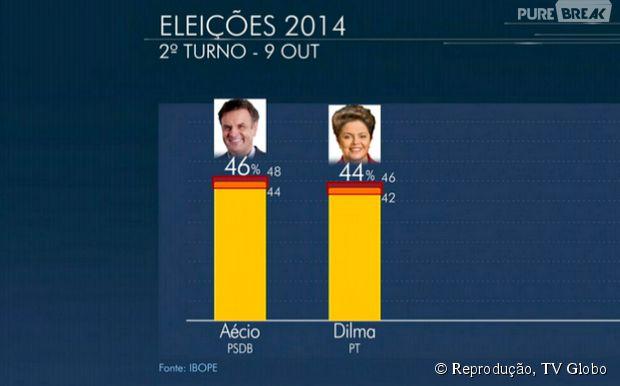 Pesquisa do Ibope mostra Aécio Neves pela primeira vez na frente de Dilma Roussef, mas candidatos empatam tecnicamente com a margem de erro