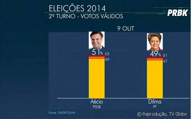 Pesquisa do Datafolha mostra Aécio Neves e Dilma Roussef empatados tecnicamente considerando apenas os votos válidos