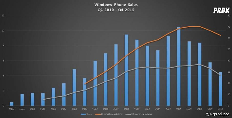 As vendas de aparelhos com Windows Phone, da Microsoft, caíram mais da metade em um ano!