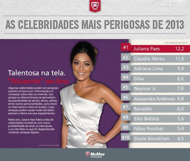 Juliana Paes é a celebridade brasileira mais perigosa da internet em 2013
