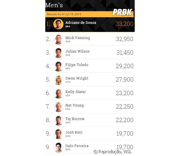 Ranking WSL