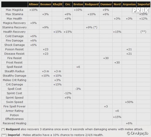 """Com essa tabela, é possível fazer uma comparação das características específicas de cada raça de """"Elders Scrolls Online""""."""