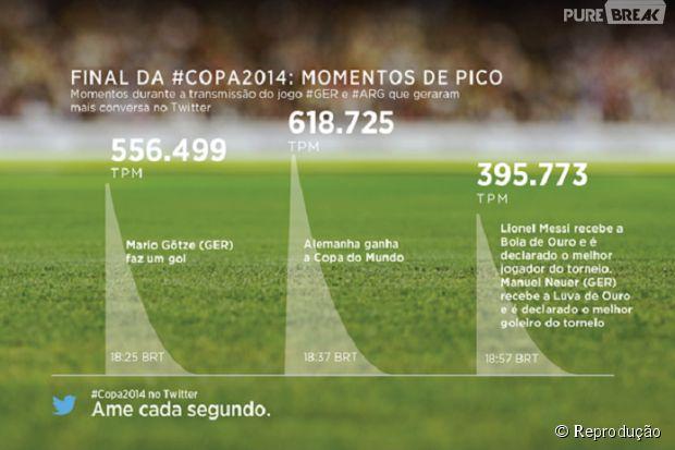 Twitter cria infográfico com melhores momentos da decisão entre Argentina e Alemanha