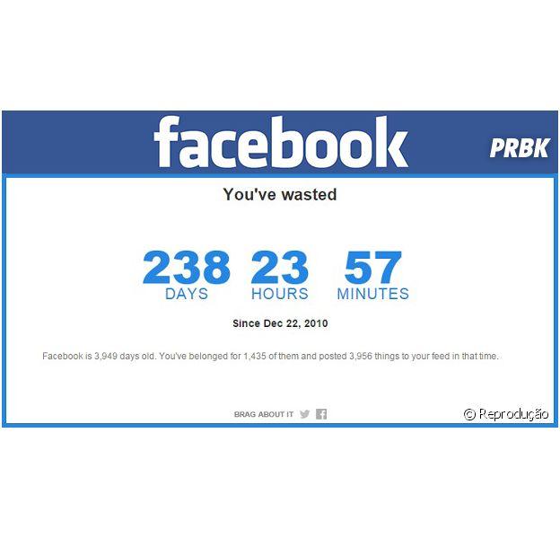Com 4 horas por dia, você ficou 238 dias on-line no Facebook!