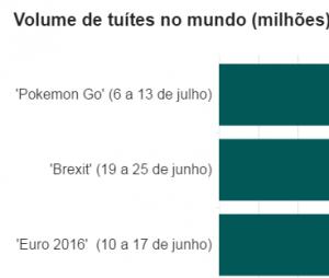 """Na semana de lançamento de """"Pokémon Go"""", foram mais de 15,3 milhões de tweets sobre o assunto, passando até os comentários da Eurocopa"""