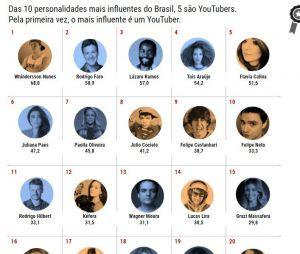 Lista completa de personalidades mais influentes do Brasil