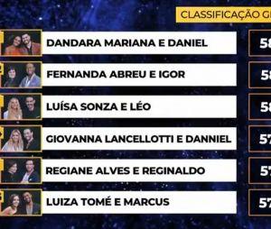 """""""Dança dos Famosos"""": confira ranking completo"""