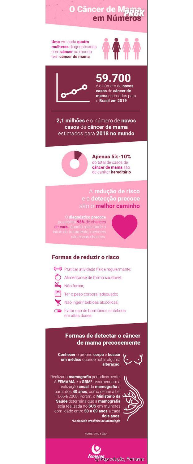 Outubro Rosa: veja o câncer de mama em números, de acordo com o Femama